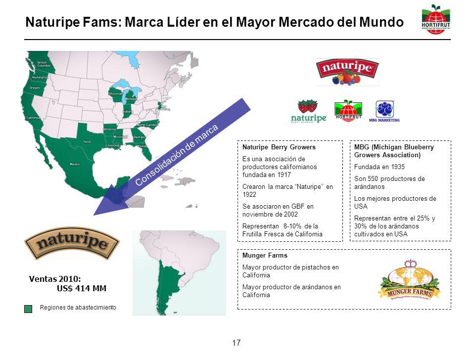 Naturipe Fams: Marca Líder en el Mayor Mercado del Mundo 17 Naturipe Berry Growers Es una asociación de productores californianos fundada en 1917 Crea