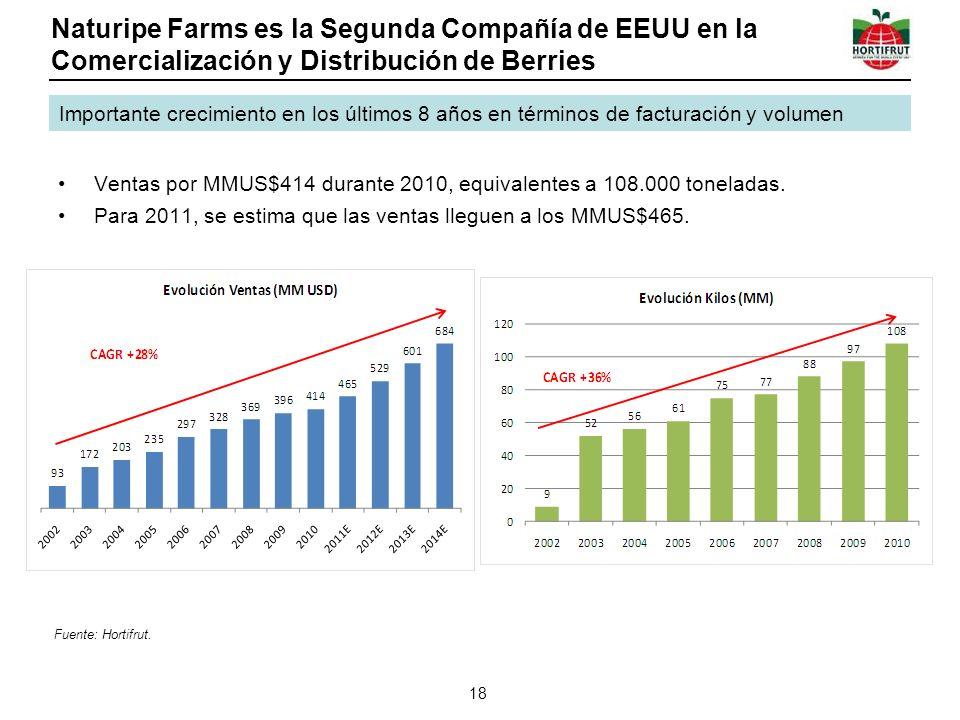 Naturipe Farms es la Segunda Compañía de EEUU en la Comercialización y Distribución de Berries Ventas por MMUS$414 durante 2010, equivalentes a 108.00