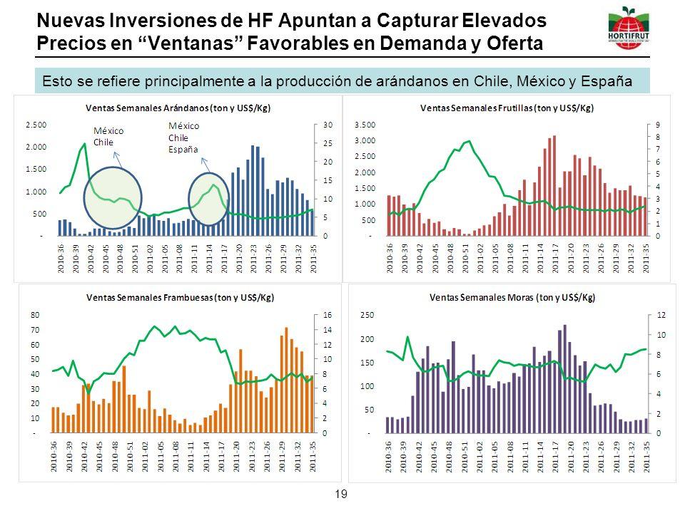 Nuevas Inversiones de HF Apuntan a Capturar Elevados Precios en Ventanas Favorables en Demanda y Oferta 19 Esto se refiere principalmente a la producción de arándanos en Chile, México y España