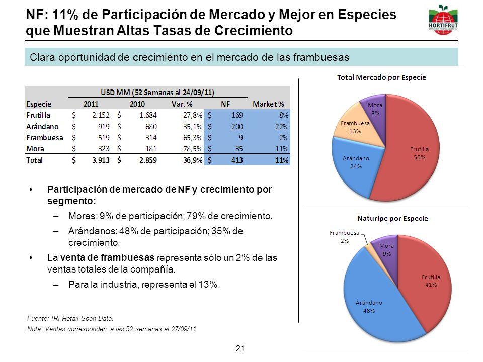 NF: 11% de Participación de Mercado y Mejor en Especies que Muestran Altas Tasas de Crecimiento Participación de mercado de NF y crecimiento por segmento: –Moras: 9% de participación; 79% de crecimiento.