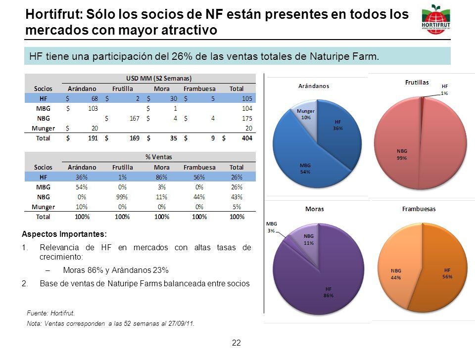 Hortifrut: Sólo los socios de NF están presentes en todos los mercados con mayor atractivo Aspectos Importantes: 1.Relevancia de HF en mercados con al