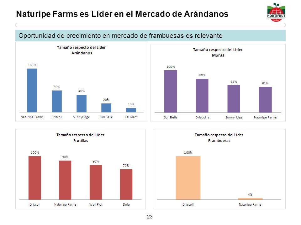Naturipe Farms es Líder en el Mercado de Arándanos 23 Oportunidad de crecimiento en mercado de frambuesas es relevante