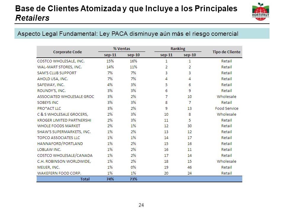 Base de Clientes Atomizada y que Incluye a los Principales Retailers 24 Aspecto Legal Fundamental: Ley PACA disminuye aún más el riesgo comercial