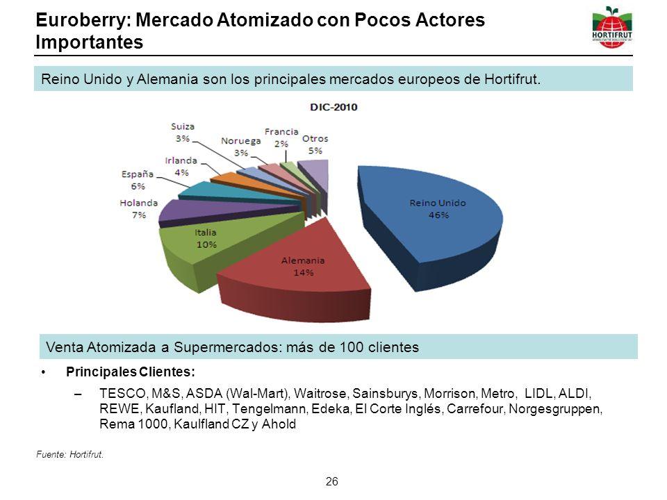 Euroberry: Mercado Atomizado con Pocos Actores Importantes 26 Reino Unido y Alemania son los principales mercados europeos de Hortifrut. Venta Atomiza