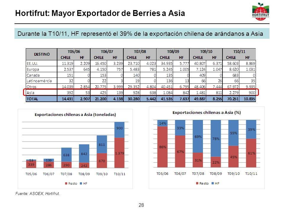 Hortifrut: Mayor Exportador de Berries a Asia 28 Durante la T10/11, HF representó el 39% de la exportación chilena de arándanos a Asia Fuente: ASOEX, Hortifrut.