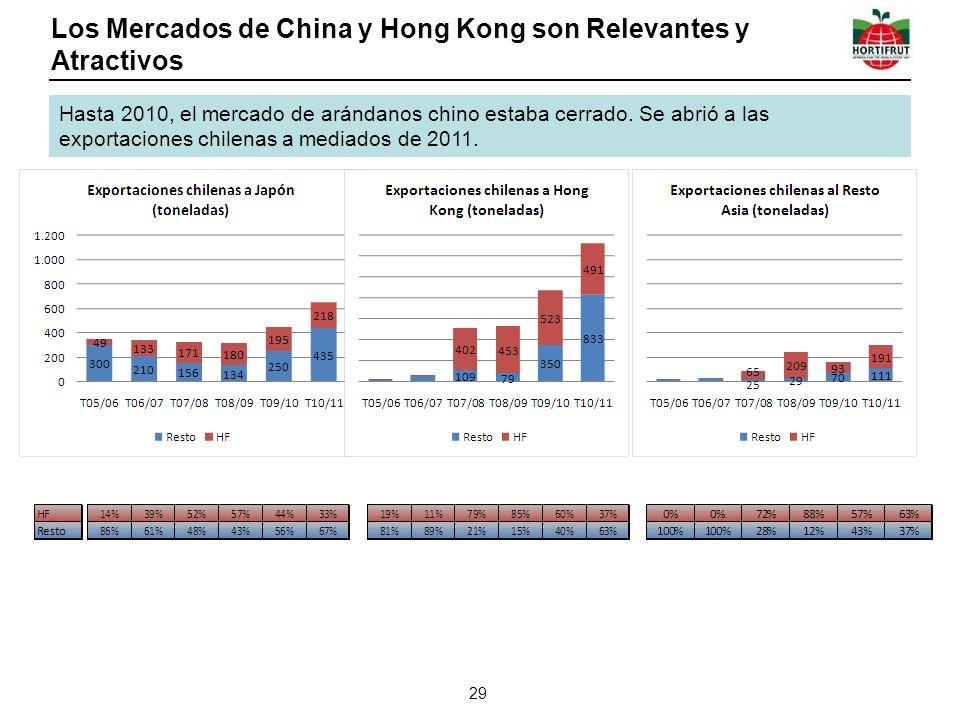 Los Mercados de China y Hong Kong son Relevantes y Atractivos 29 Hasta 2010, el mercado de arándanos chino estaba cerrado. Se abrió a las exportacione