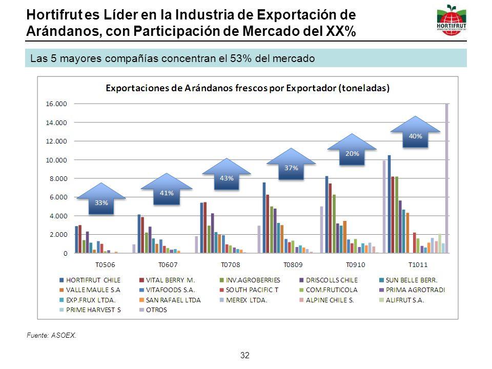Hortifrut es Líder en la Industria de Exportación de Arándanos, con Participación de Mercado del XX% 32 Las 5 mayores compañías concentran el 53% del mercado Fuente: ASOEX.