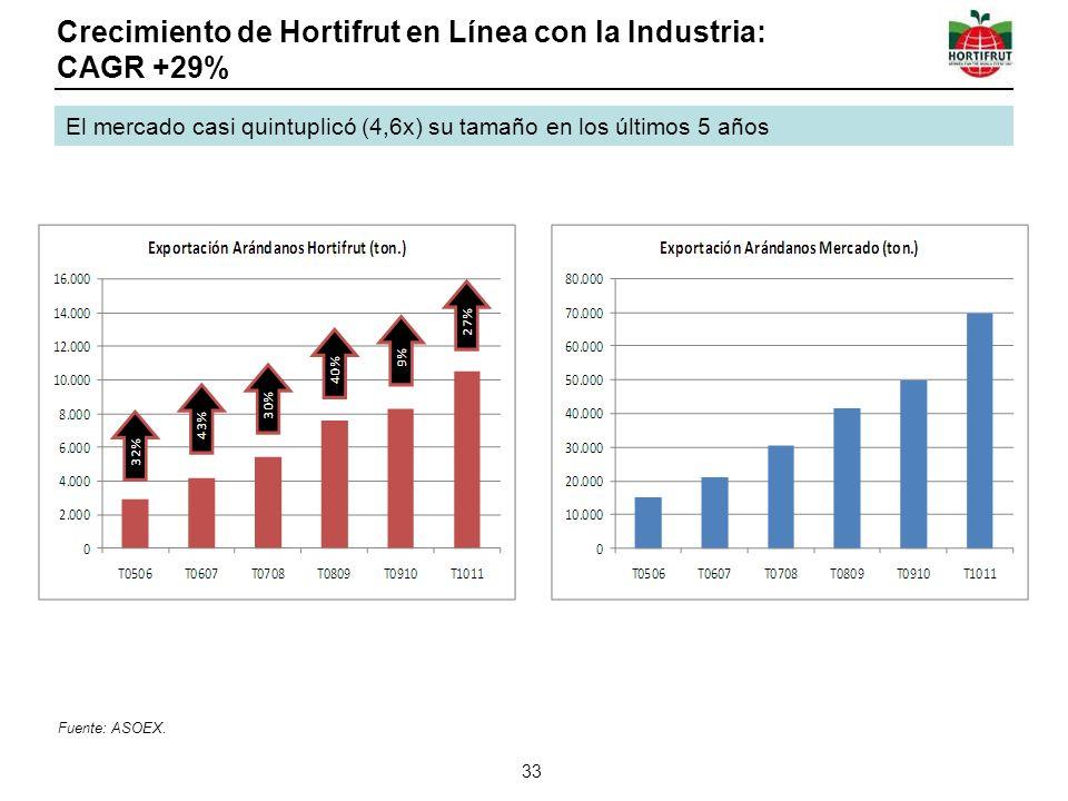 Crecimiento de Hortifrut en Línea con la Industria: CAGR +29% 33 El mercado casi quintuplicó (4,6x) su tamaño en los últimos 5 años Fuente: ASOEX.