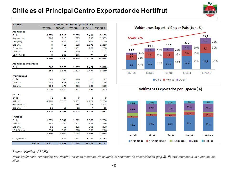 Chile es el Principal Centro Exportador de Hortifrut 40 Source: Hortifrut, ASOEX,. Nota: Volúmenes exportados por Hortifrut en cada mercado, de acuerd