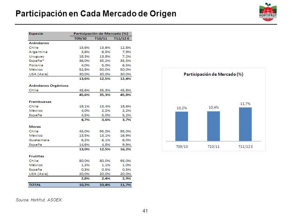 Participación en Cada Mercado de Origen 41 Source: Hortifrut, ASOEX.