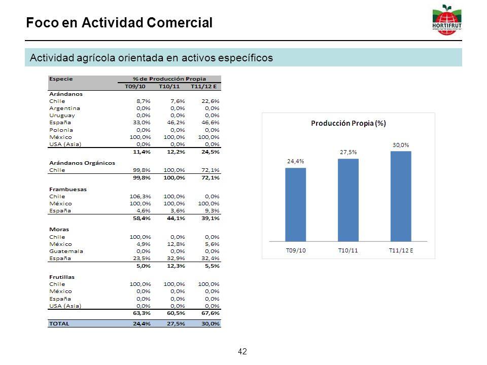 Foco en Actividad Comercial 42 Actividad agrícola orientada en activos específicos