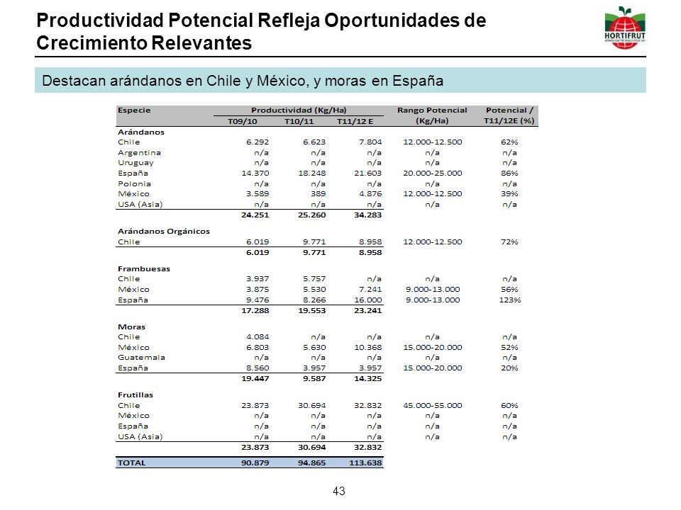 Productividad Potencial Refleja Oportunidades de Crecimiento Relevantes 43 Destacan arándanos en Chile y México, y moras en España