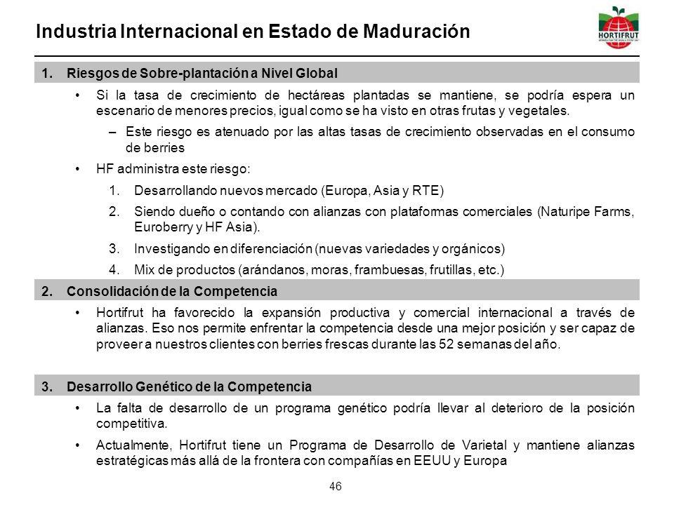 Industria Internacional en Estado de Maduración 46 1.Riesgos de Sobre-plantación a Nivel Global Si la tasa de crecimiento de hectáreas plantadas se ma
