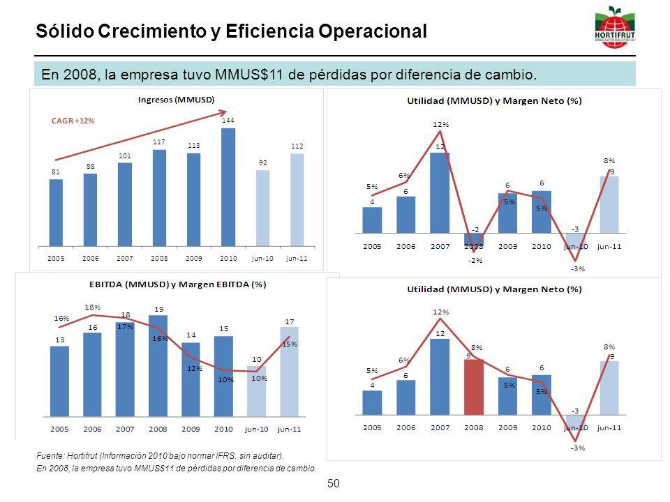 Sólido Crecimiento y Eficiencia Operacional 50 Fuente: Hortifrut (Información 2010 bajo normar IFRS, sin auditar). En 2008, la empresa tuvo MMUS$11 de