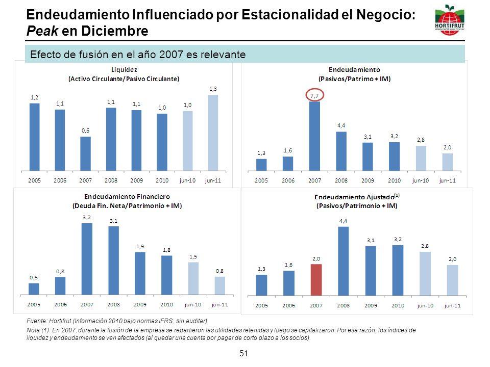 Endeudamiento Influenciado por Estacionalidad el Negocio: Peak en Diciembre 51 Fuente: Hortifrut (Información 2010 bajo normas IFRS, sin auditar).