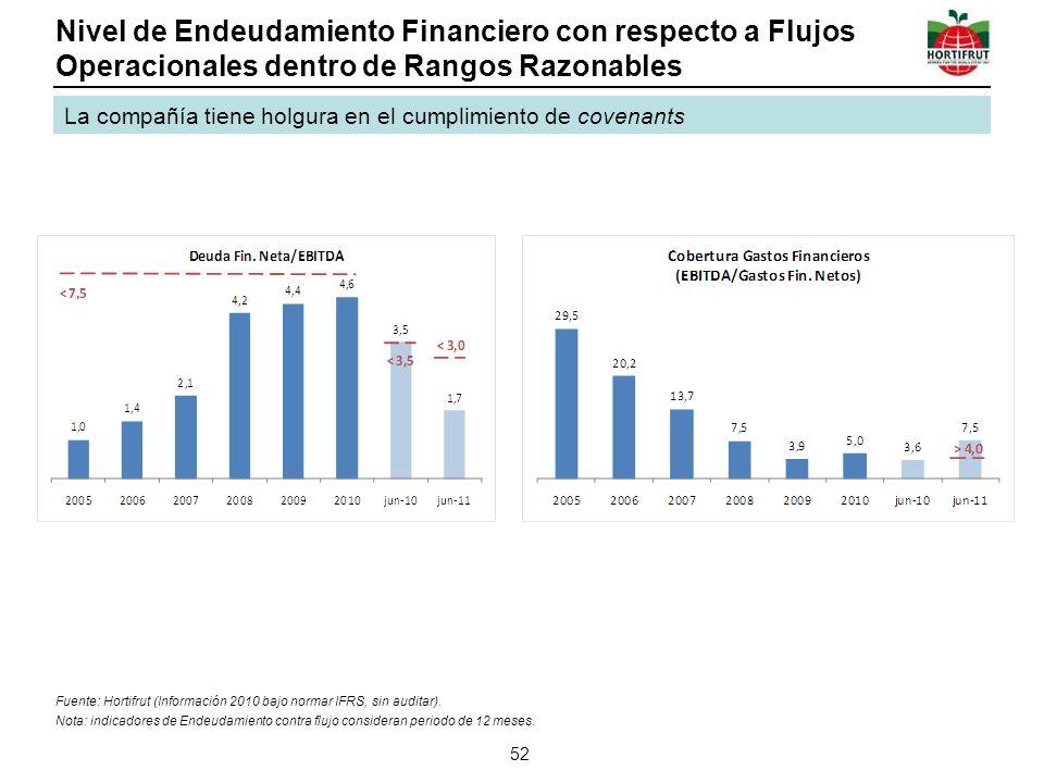 Nivel de Endeudamiento Financiero con respecto a Flujos Operacionales dentro de Rangos Razonables 52 La compañía tiene holgura en el cumplimiento de covenants Fuente: Hortifrut (Información 2010 bajo normar IFRS, sin auditar).