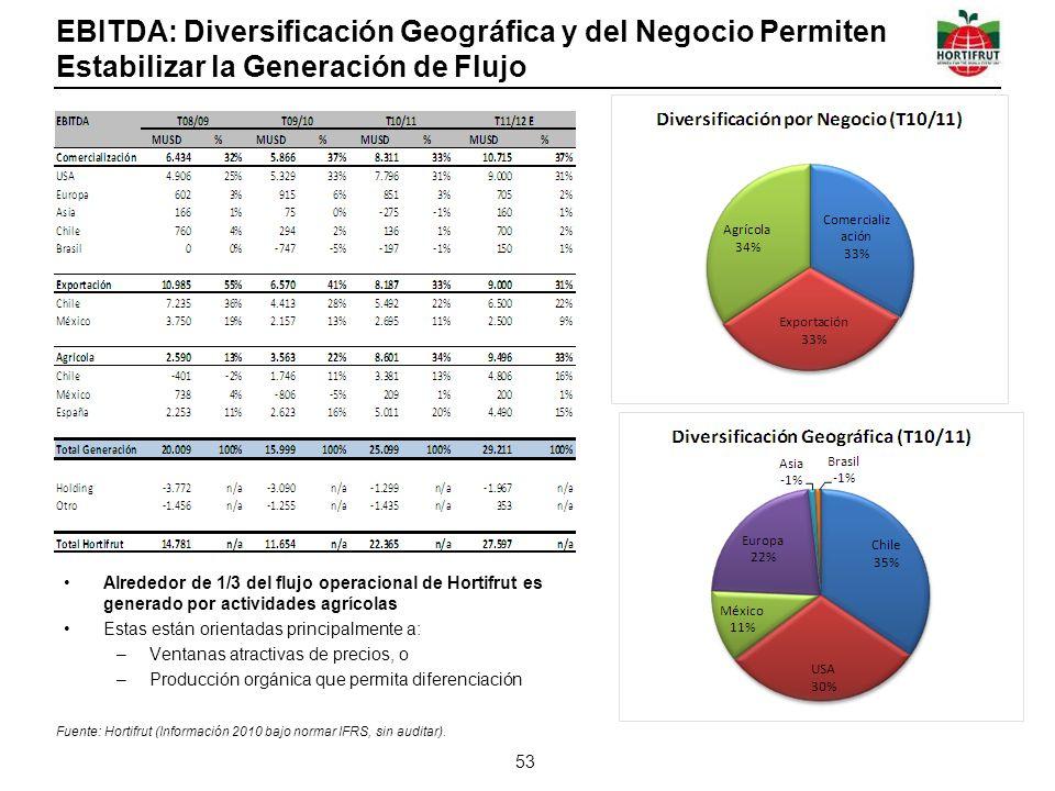 EBITDA: Diversificación Geográfica y del Negocio Permiten Estabilizar la Generación de Flujo Alrededor de 1/3 del flujo operacional de Hortifrut es ge