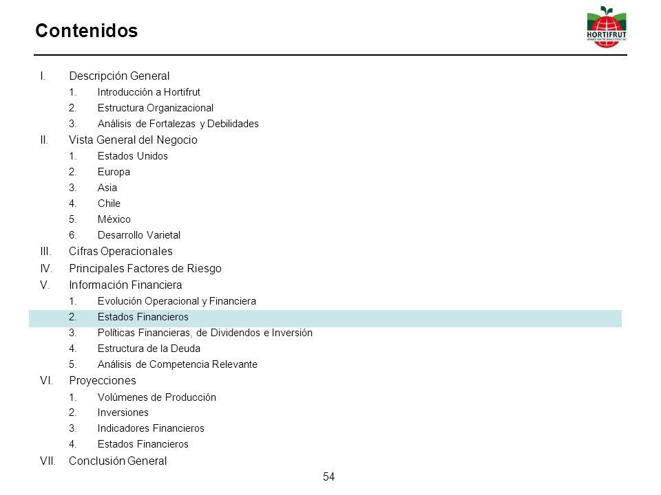 I.Descripción General 1.Introducción a Hortifrut 2.Estructura Organizacional 3.Análisis de Fortalezas y Debilidades II.Vista General del Negocio 1.Estados Unidos 2.Europa 3.Asia 4.Chile 5.México 6.Desarrollo Varietal III.Cifras Operacionales IV.Principales Factores de Riesgo V.Información Financiera 1.Evolución Operacional y Financiera 2.Estados Financieros 3.Políticas Financieras, de Dividendos e Inversión 4.Estructura de la Deuda 5.Análisis de Competencia Relevante VI.Proyecciones 1.Volúmenes de Producción 2.Inversiones 3.Indicadores Financieros 4.Estados Financieros VII.Conclusión General Contenidos 54