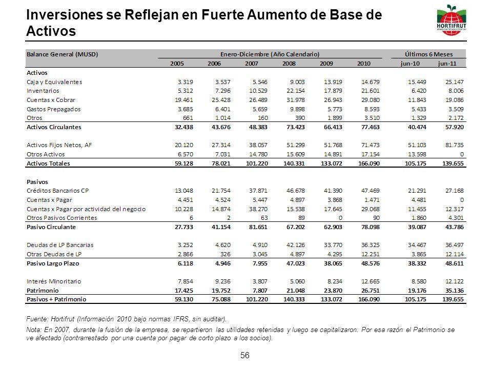 Inversiones se Reflejan en Fuerte Aumento de Base de Activos 56 Fuente: Hortifrut (Información 2010 bajo normas IFRS, sin auditar).