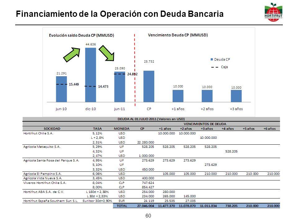Financiamiento de la Operación con Deuda Bancaria 60
