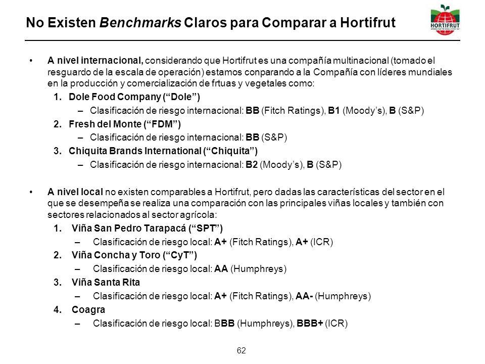 No Existen Benchmarks Claros para Comparar a Hortifrut A nivel internacional, considerando que Hortifrut es una compañía multinacional (tomado el resguardo de la escala de operación) estamos conparando a la Compañía con líderes mundiales en la producción y comercialización de frtuas y vegetales como: 1.Dole Food Company (Dole) –Clasificación de riesgo internacional: BB (Fitch Ratings), B1 (Moodys), B (S&P) 2.Fresh del Monte (FDM) –Clasificación de riesgo internacional: BB (S&P) 3.Chiquita Brands International (Chiquita) –Clasificación de riesgo internacional: B2 (Moodys), B (S&P) A nivel local no existen comparables a Hortifrut, pero dadas las características del sector en el que se desempeña se realiza una comparación con las principales viñas locales y también con sectores relacionados al sector agrícola: 1.Viña San Pedro Tarapacá (SPT) –Clasificación de riesgo local: A+ (Fitch Ratings), A+ (ICR) 2.Viña Concha y Toro (CyT) –Clasificación de riesgo local: AA (Humphreys) 3.Viña Santa Rita –Clasificación de riesgo local: A+ (Fitch Ratings), AA- (Humphreys) 4.Coagra –Clasificación de riesgo local: BBB (Humphreys), BBB+ (ICR) 62