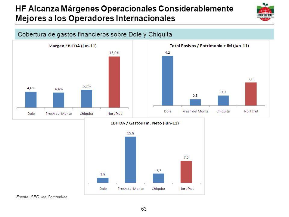 HF Alcanza Márgenes Operacionales Considerablemente Mejores a los Operadores Internacionales 63 Cobertura de gastos financieros sobre Dole y Chiquita Fuente: SEC, las Compañías.