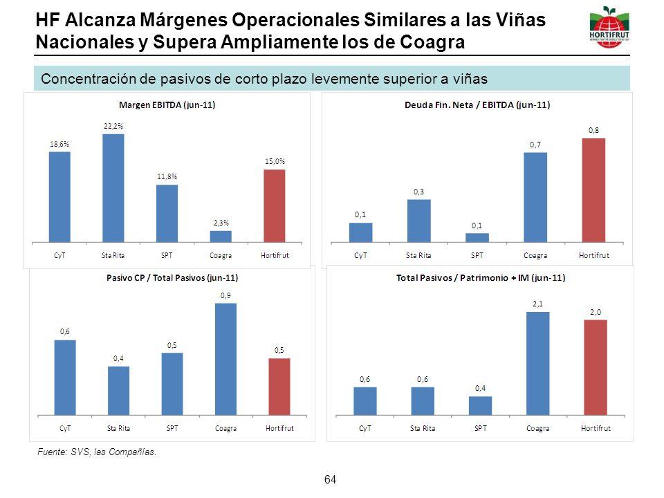 HF Alcanza Márgenes Operacionales Similares a las Viñas Nacionales y Supera Ampliamente los de Coagra 64 Concentración de pasivos de corto plazo levem
