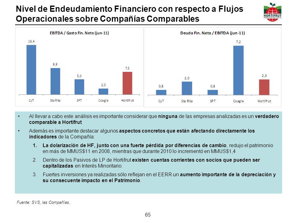 Nivel de Endeudamiento Financiero con respecto a Flujos Operacionales sobre Compañías Comparables 65 Al llevar a cabo este análisis es importante cons