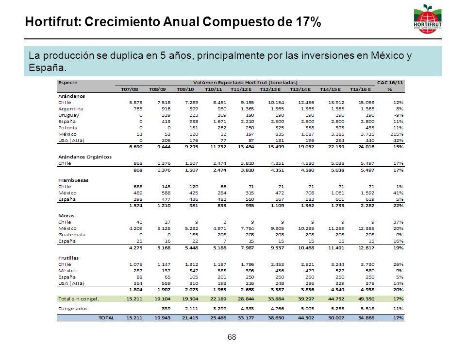 Hortifrut: Crecimiento Anual Compuesto de 17% 68 La producción se duplica en 5 años, principalmente por las inversiones en México y España.