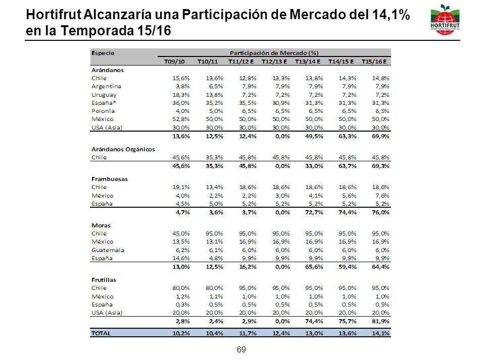 Hortifrut Alcanzaría una Participación de Mercado del 14,1% en la Temporada 15/16 69