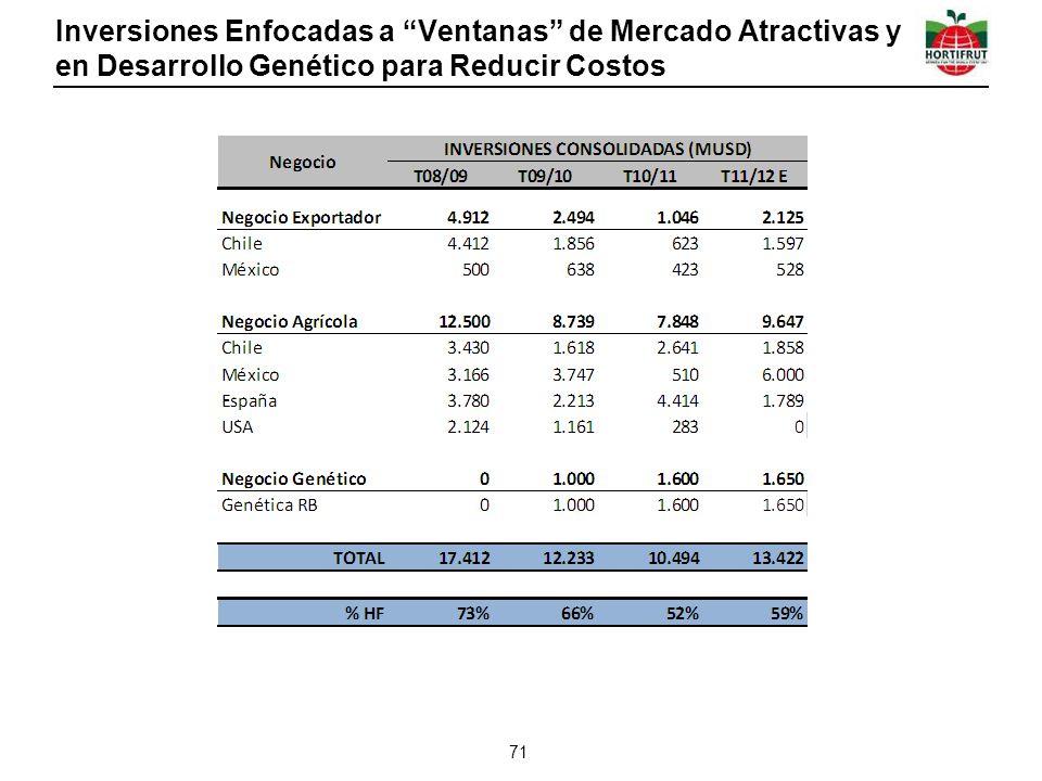 Inversiones Enfocadas a Ventanas de Mercado Atractivas y en Desarrollo Genético para Reducir Costos 71