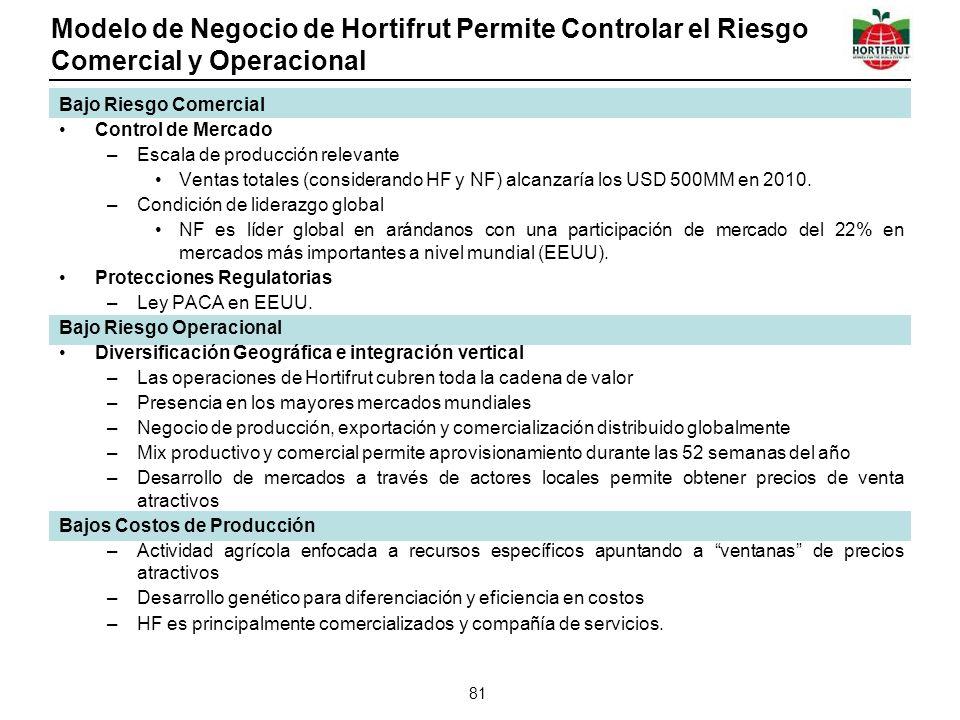 Modelo de Negocio de Hortifrut Permite Controlar el Riesgo Comercial y Operacional 81 Bajo Riesgo Comercial Control de Mercado –Escala de producción relevante Ventas totales (considerando HF y NF) alcanzaría los USD 500MM en 2010.
