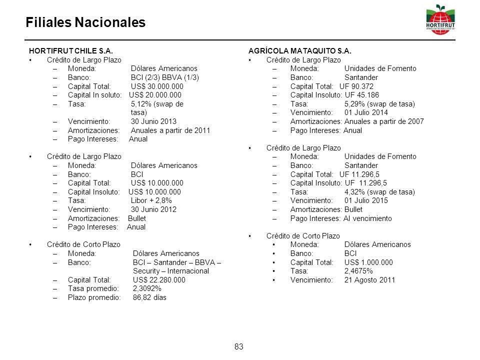 Filiales Nacionales HORTIFRUT CHILE S.A. Crédito de Largo Plazo –Moneda: Dólares Americanos –Banco: BCI (2/3) BBVA (1/3) –Capital Total: US$ 30.000.00