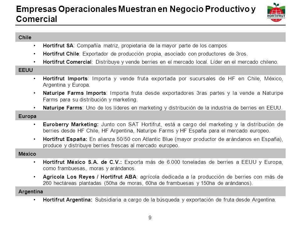 Empresas Operacionales Muestran en Negocio Productivo y Comercial Chile Hortifrut SA: Compañía matriz, propietaria de la mayor parte de los campos Hortifrut Chile: Exportador de producción propia, asociado con productores de 3ros.