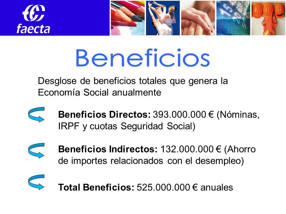 Empleos Beneficios Directos: 393.000.000 (Nóminas, IRPF y cuotas Seguridad Social) Beneficios Indirectos: 132.000.000 (Ahorro de importes relacionados con el desempleo) Total Beneficios: 525.000.000 anuales Desglose de beneficios totales que genera la Economía Social anualmente