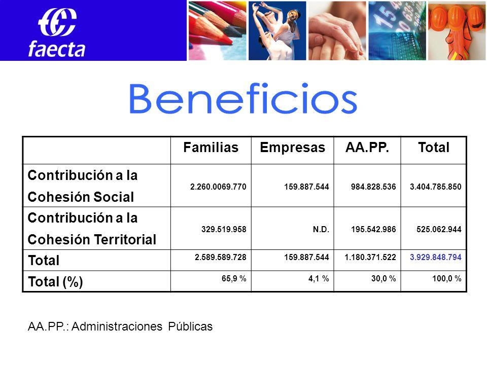 Empleos FamiliasEmpresasAA.PP.Total Contribución a la Cohesión Social 2.260.0069.770159.887.544984.828.5363.404.785.850 Contribución a la Cohesión Territorial 329.519.958N.D.195.542.986525.062.944 Total 2.589.589.728159.887.5441.180.371.5223.929.848.794 Total (%) 65,9 %4,1 %30,0 %100,0 % AA.PP.: Administraciones Públicas