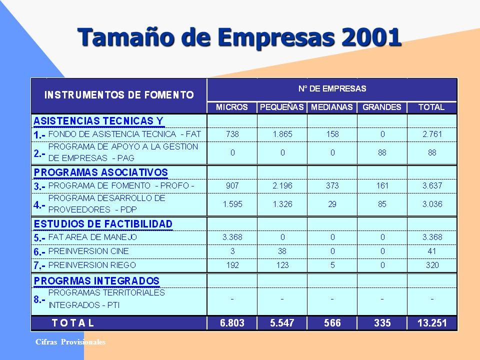 Síntesis presupuestaria 2001 (Cifras en Miles de Pesos)