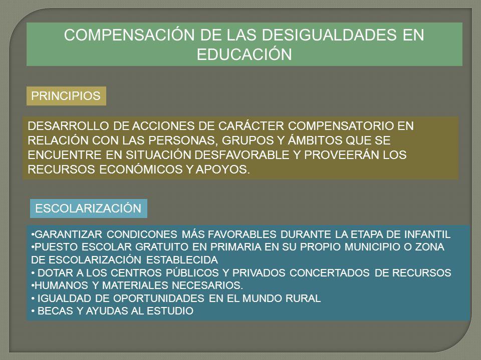 COMPENSACIÓN DE LAS DESIGUALDADES EN EDUCACIÓN PRINCIPIOS DESARROLLO DE ACCIONES DE CARÁCTER COMPENSATORIO EN RELACIÓN CON LAS PERSONAS, GRUPOS Y ÁMBI