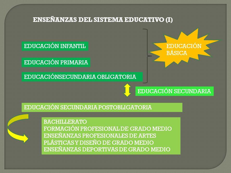 ENSEÑANZAS DEL SISTEMA EDUCATIVO (I) EDUCACIÓN INFANTIL EDUCACIÓN PRIMARIA EDUCACIÓNSECUNDARIA OBLIGATORIA EDUCACIÓN SECUNDARIA POSTOBLIGATORIA BACHIL