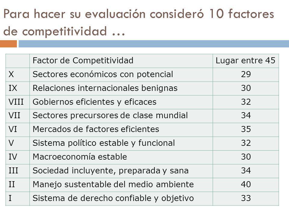 Para hacer su evaluación consideró 10 factores de competitividad … Factor de CompetitividadLugar entre 45 XSectores económicos con potencial29 IXRelaciones internacionales benignas30 VIIIGobiernos eficientes y eficaces32 VIISectores precursores de clase mundial34 VIMercados de factores eficientes35 VSistema político estable y funcional32 IVMacroeconomía estable30 IIISociedad incluyente, preparada y sana34 IIManejo sustentable del medio ambiente40 ISistema de derecho confiable y objetivo33