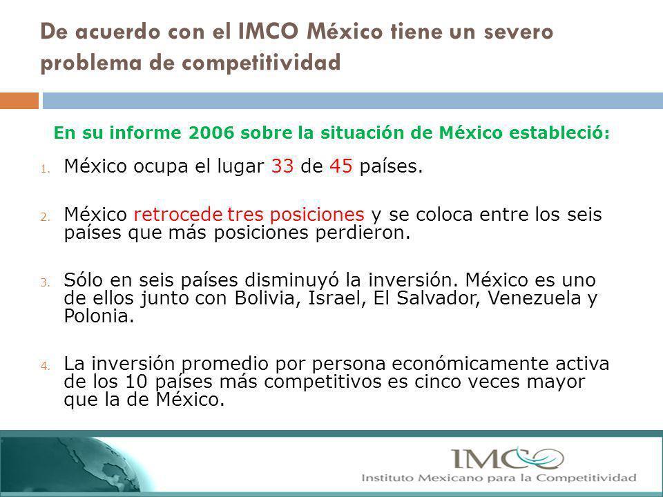 De acuerdo con el IMCO México tiene un severo problema de competitividad 1. México ocupa el lugar 33 de 45 países. 2. México retrocede tres posiciones