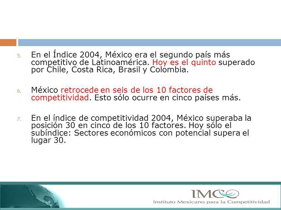 5. En el Índice 2004, México era el segundo país más competitivo de Latinoamérica. Hoy es el quinto superado por Chile, Costa Rica, Brasil y Colombia.