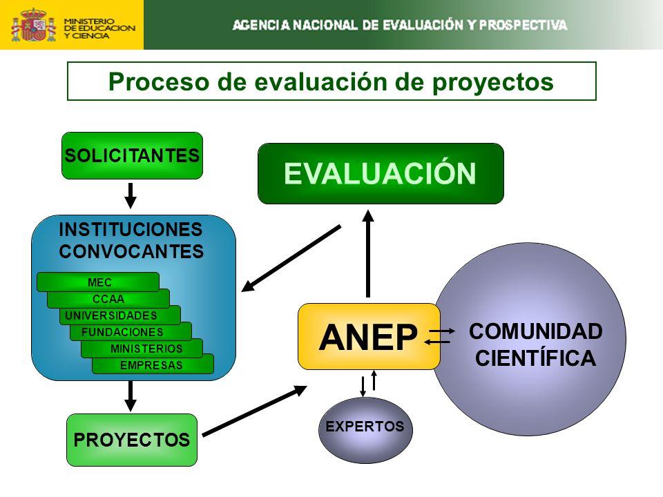 PROYECTOS COMUNIDAD CIENTÍFICA ANEP EXPERTOS SOLICITANTES EVALUACIÓN INSTITUCIONES CONVOCANTES EMPRESAS MINISTERIOS FUNDACIONES UNIVERSIDADES CCAA MEC Proceso de evaluación de proyectos