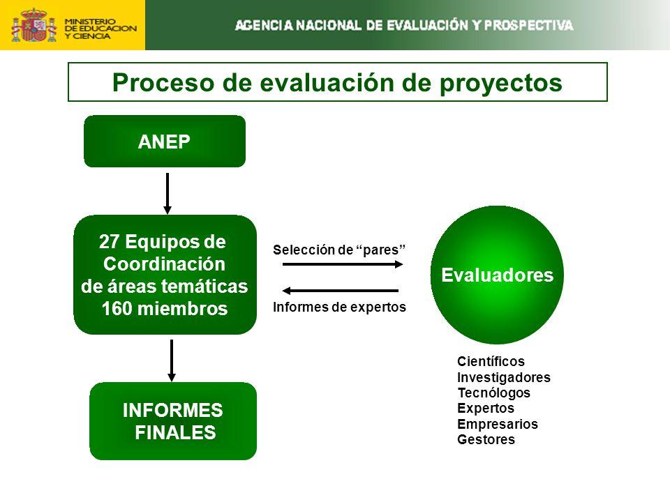27 Equipos de Coordinación de áreas temáticas 160 miembros INFORMES FINALES Evaluadores ANEP Informes de expertos Selección de pares Proceso de evaluación de proyectos Científicos Investigadores Tecnólogos Expertos Empresarios Gestores
