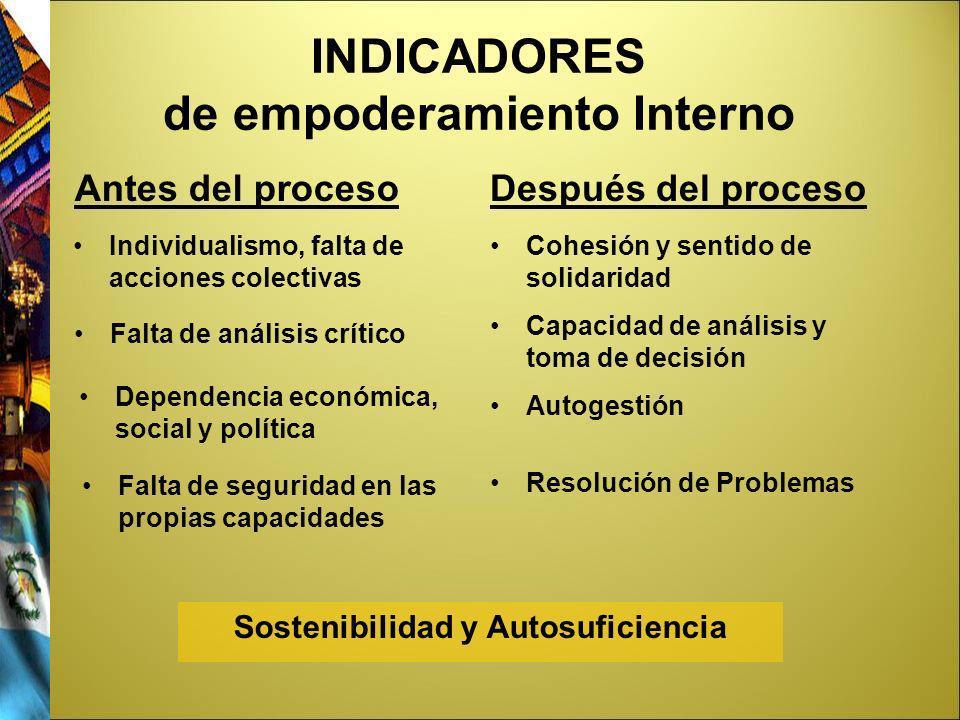 INDICADORES de empoderamiento Interno Antes del procesoDespués del proceso Individualismo, falta de acciones colectivas Falta de análisis crítico Depe