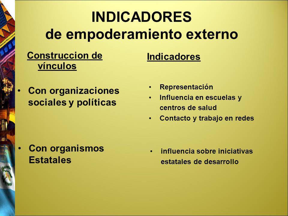 INDICADORES de empoderamiento externo Construccion de vínculos Indicadores Con organizaciones sociales y políticas Con organismos Estatales Representa