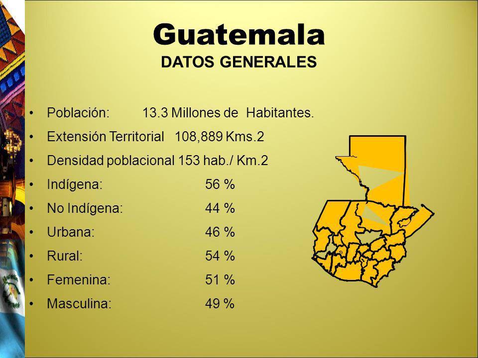 Guatemala DATOS GENERALES Población: 13.3 Millones de Habitantes. Extensión Territorial 108,889 Kms.2 Densidad poblacional 153 hab./ Km.2 Indígena: 56