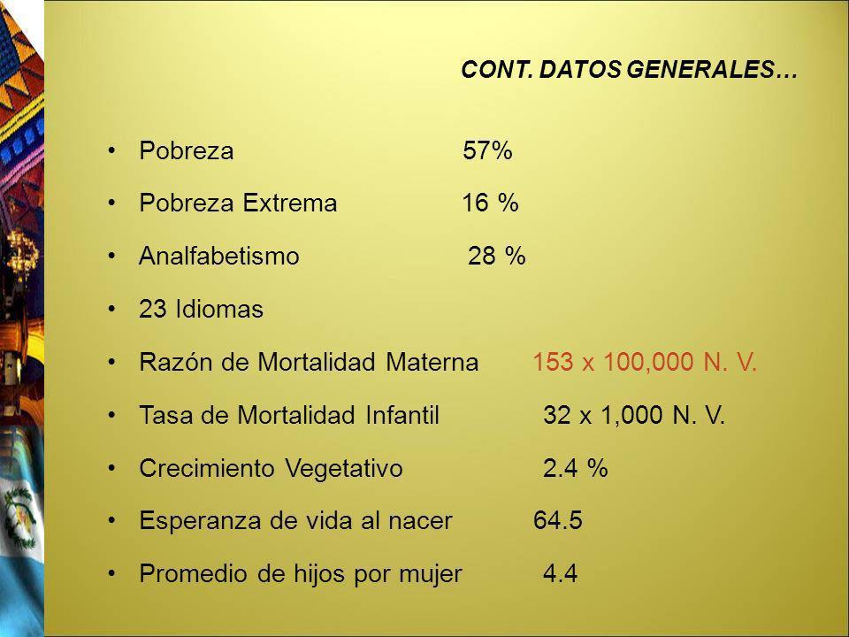 CONT. DATOS GENERALES… Pobreza 57% Pobreza Extrema 16 % Analfabetismo 28 % 23 Idiomas Razón de Mortalidad Materna 153 x 100,000 N. V. Tasa de Mortalid