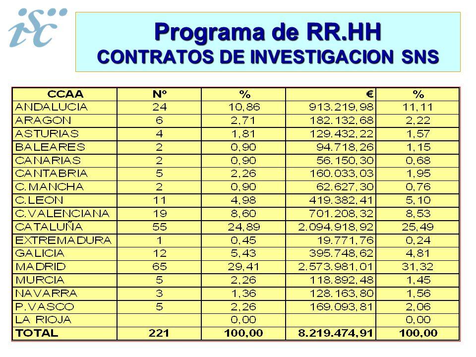 Programa de RR.HH CONTRATOS DE INVESTIGACION SNS