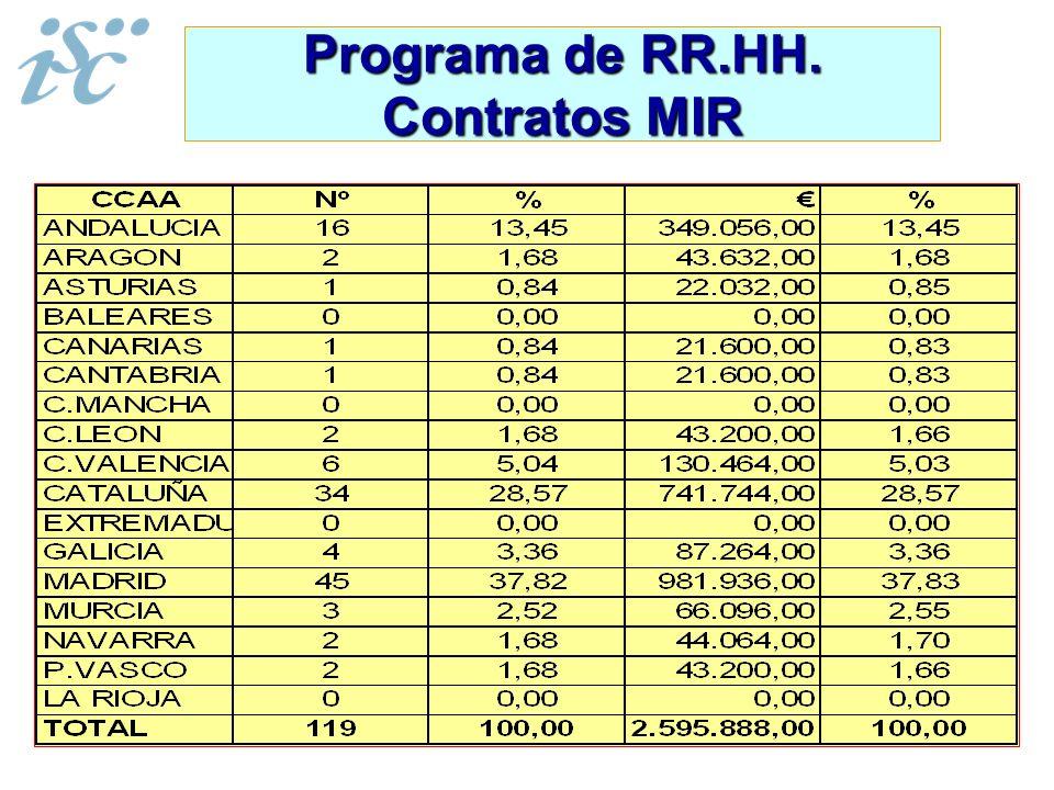 Programa de RR.HH. Contratos MIR
